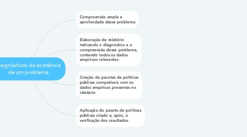 Mind Map: Diagnósticos da existência de um problema