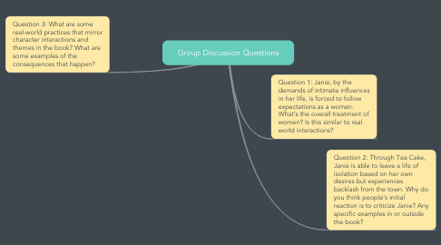 Mind Map: Group Discussion Questions
