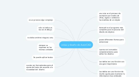 Mind Map: cotas y diseño de AutoCAD