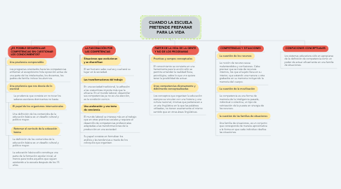 Mind Map: CUANDO LA ESCUELA PRETENDE PREPARAR PARA LA VIDA