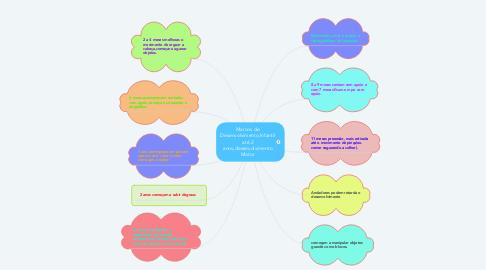 Mind Map: Marcos de Desenvolvimento Infantil até 2 anos,desenvolvimento Motor
