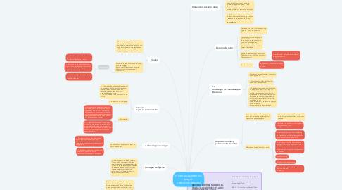Mind Map: El trabajo académico, plagio  y derechos de autor