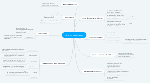 Mind Map: sistemas psicologicos