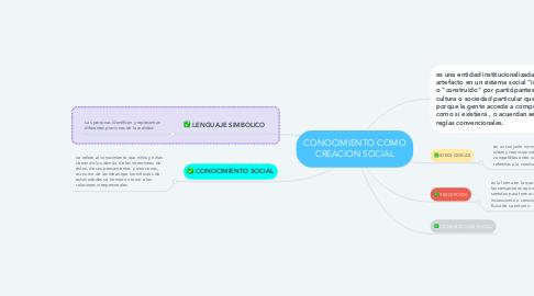 Mind Map: CONOCIMIENTO COMO CREACION SOCIAL