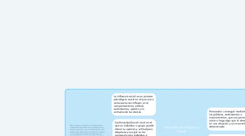 Mind Map: Factores de Influencia Social