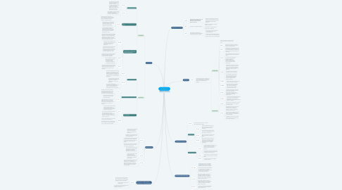 Mind Map: Ley Aduanera