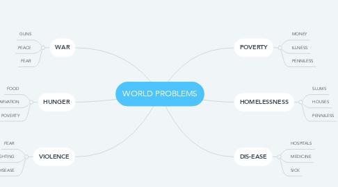 Mind Map: WORLD PROBLEMS