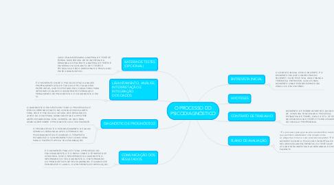 Mind Map: O PROCESSO DO PSICODIAGNÓSTICO