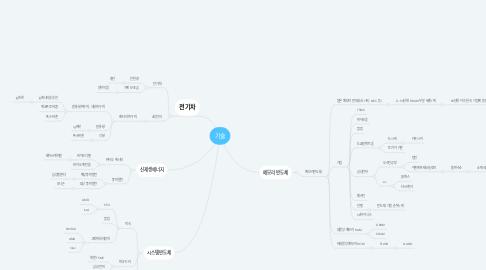 Mind Map: 기술