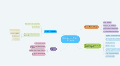 Mind Map: Didática do Ensino Superior
