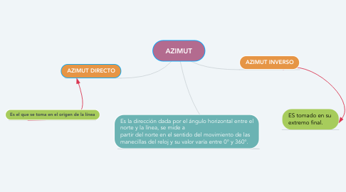 Mind Map: AZIMUT