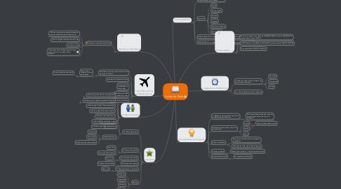 Mind Map: Fueras de Serie