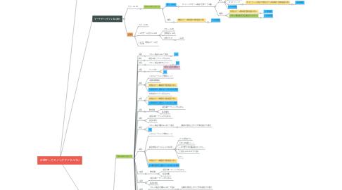 Mind Map: 正規マーケティングファネルTSJ