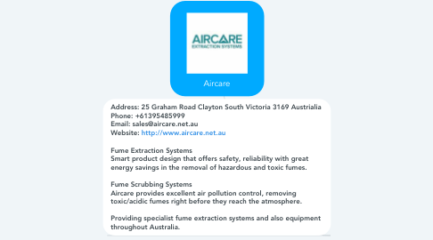 Mind Map: Aircare