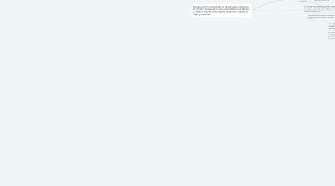 Mind Map: Clasificación de los Métodos