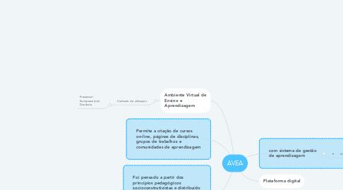 Mind Map: AVEA