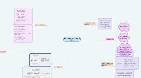 Mind Map: 8.3 SUPUESTOS TEORICOS (ZDP)