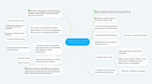 Mind Map: Os papéis dos funcionários na execução do serviço