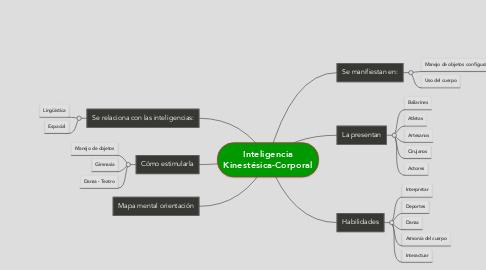 Mind Map: Inteligencia Kinestésica-Corporal