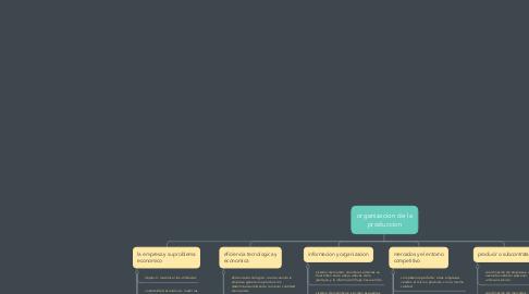 Mind Map: organizacion de la produccion
