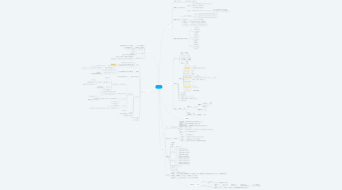 Mind Map: AVITA