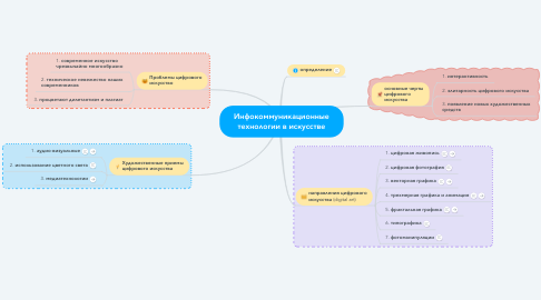 Mind Map: Инфокоммуникационные технологии в искусстве