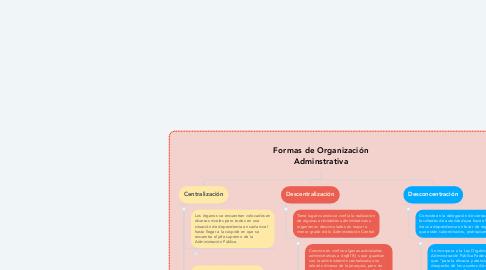 Mind Map: Formas de Organización Adminstrativa