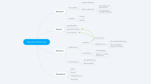 Mind Map: Operations Monitoring