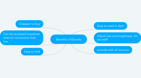 Mind Map: Benefits of Ebooks