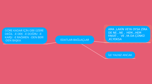 Mind Map: EDATLAR-BAĞLAÇLAR