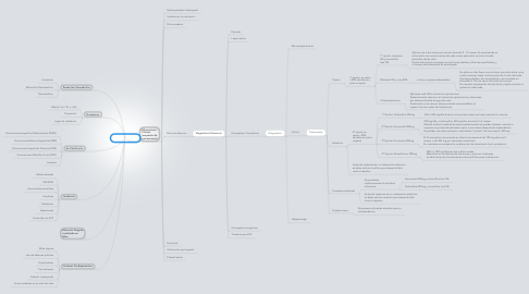Mind Map: Onicomicosis
