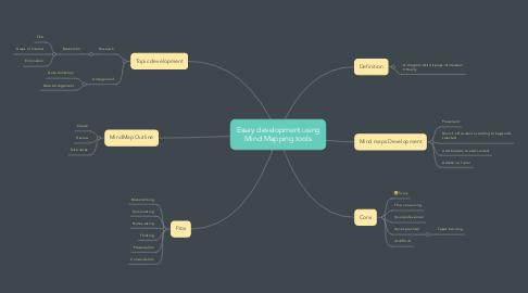 Mind Map: Essay development using Mind Mapping tools