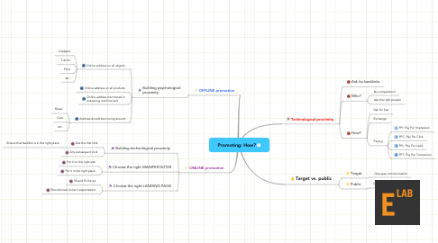 Mind Map: Promoting: How?