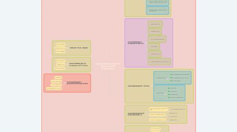 Mind Map: КЛАССИФИКАЦИЯ ИГР В ДОШКОЛЬНОЙ ПЕДАГОГИКЕ