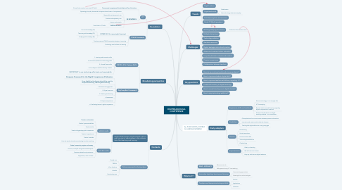 Mind Map: DIGIPEDAGOGICAL COMPETENCE