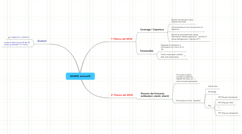 Mind Map: MGM09_lezione05