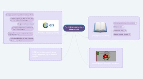 Mind Map: Геоинформационные технологии