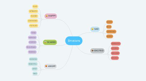 Mind Map: Emotions
