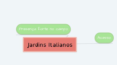 Mind Map: Jardins Italianos