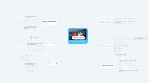 Mind Map: Comandos GIT