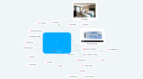 Mind Map: airports!