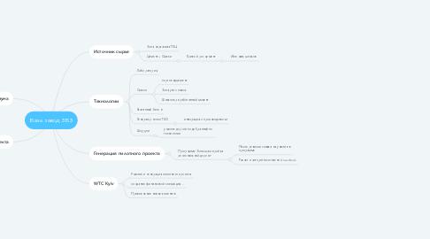 Mind Map: База завод ЗБЗ