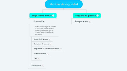 Mind Map: Medidas de seguridad