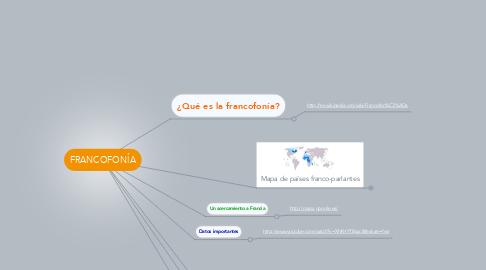 Mind Map: FRANCOFONÍA