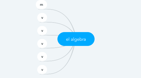 Mind Map: el algebra