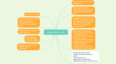 Mind Map: Enigma Pedro e Joana