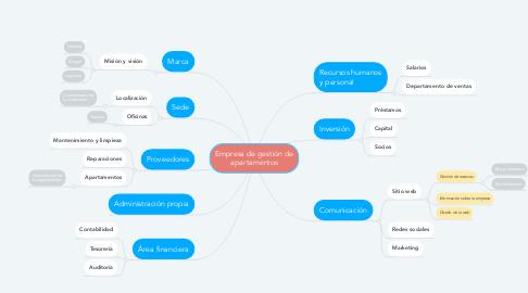 Mind Map: Empresa de gestión de apartamentos