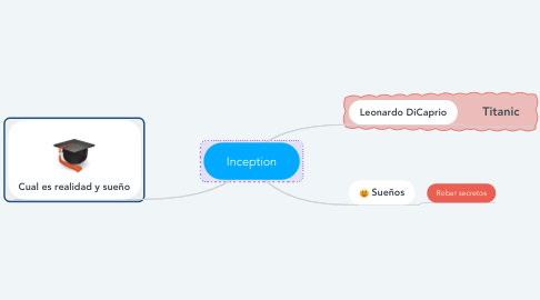 Mind Map: Inception