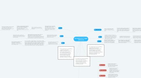 Mind Map: Instrumentos de Triagem Nutricional