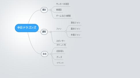 Mind Map: 中日ドラゴンズ